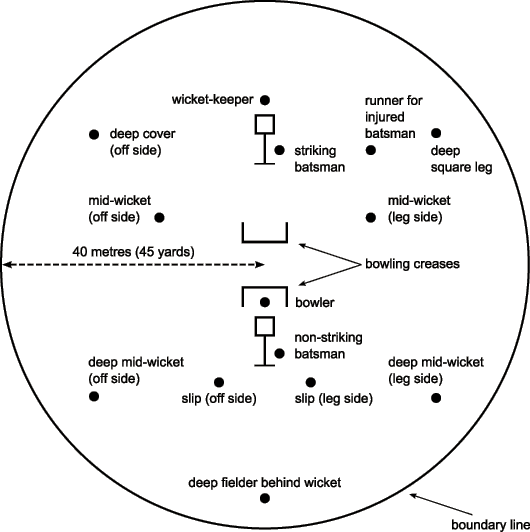 Positions on the field of play